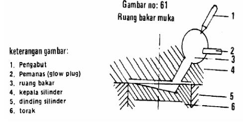 Combustion Chamber Tipe Kamar Muka