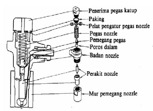 Konstruksi dan Bagian-bagian Injektor