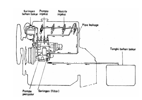 Pengaliran Bahan Bakar Diesel dengan 4 Silinder