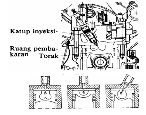 Ruang bakar pada Direct Injection